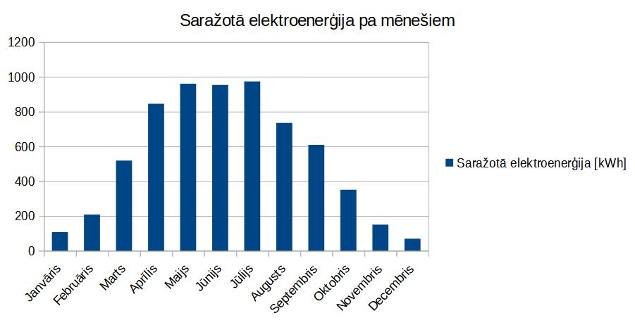 6,6kw saules bateriju saražošana latvijā